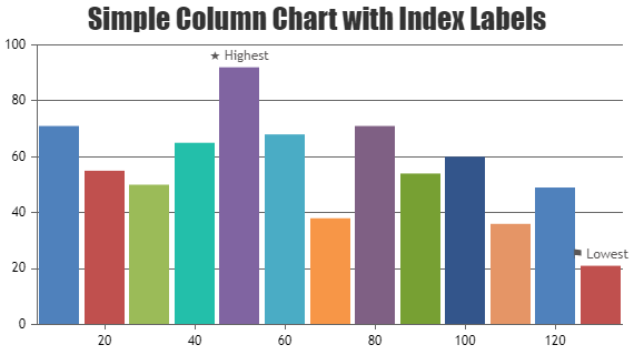 javascript-charts-graphs-index-data-label